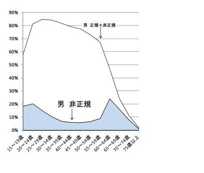 非正規雇用の増加 グラフ