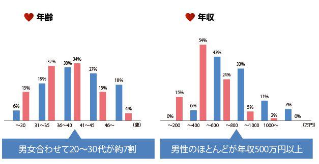 ibj の会員の年齢層と年収