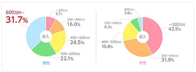 ブライダルネットの年齢別利用者割合