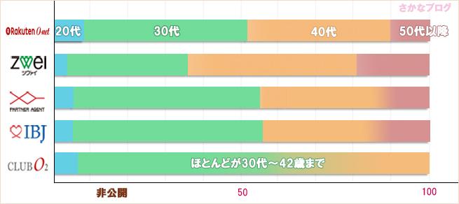 結婚相談所の男性会員の年代別比較グラフ