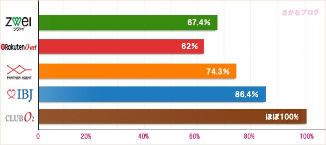 結婚相談所の4大卒男性の比較グラフ