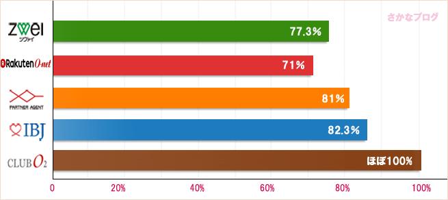 結婚相談所の大卒女性の比較グラフ