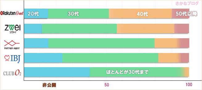 結婚相談所の女性会員の年代別比較グラフ