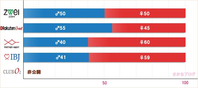 結婚相談所の男女比の比較グラフ