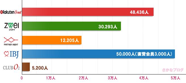 オーネットの会員数グラフ