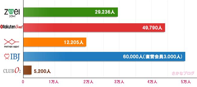 結婚相談所の会員数をグラフ比較