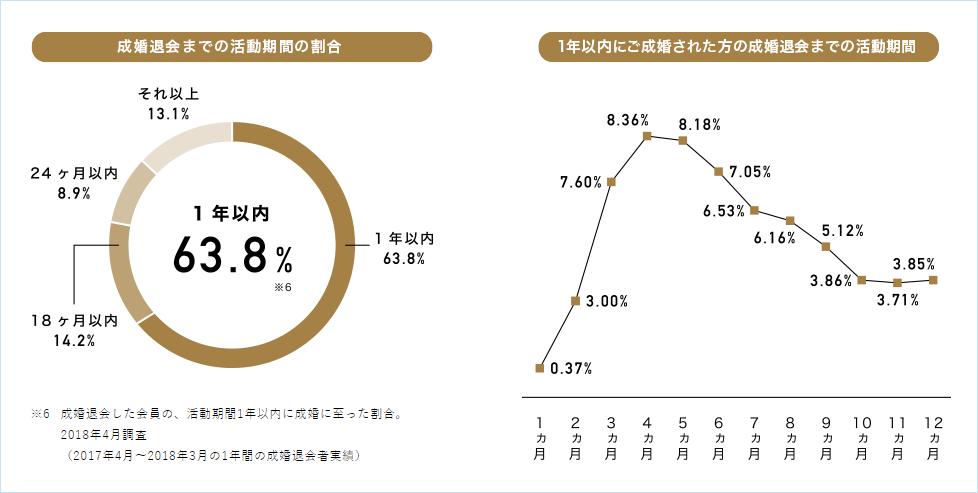 パートナーエージェントの会員数の増加とお見合い率