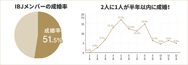IBJメンバーズの成婚率と活動期間