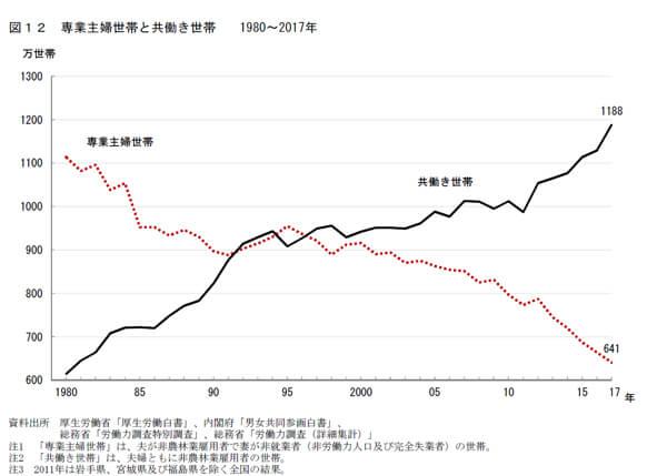 共働き世帯と専業主婦世帯の割合