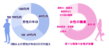 IBJ結婚相談所の男性の年収割合