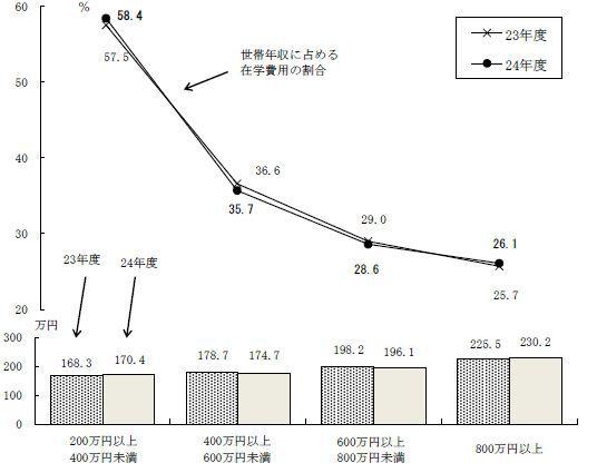 世帯年収別在学費用の割合