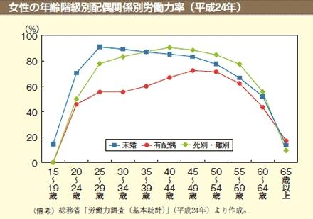 既婚女性の専業主婦率がわかるグラフ